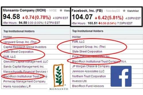 shareholdes FB Monsanto
