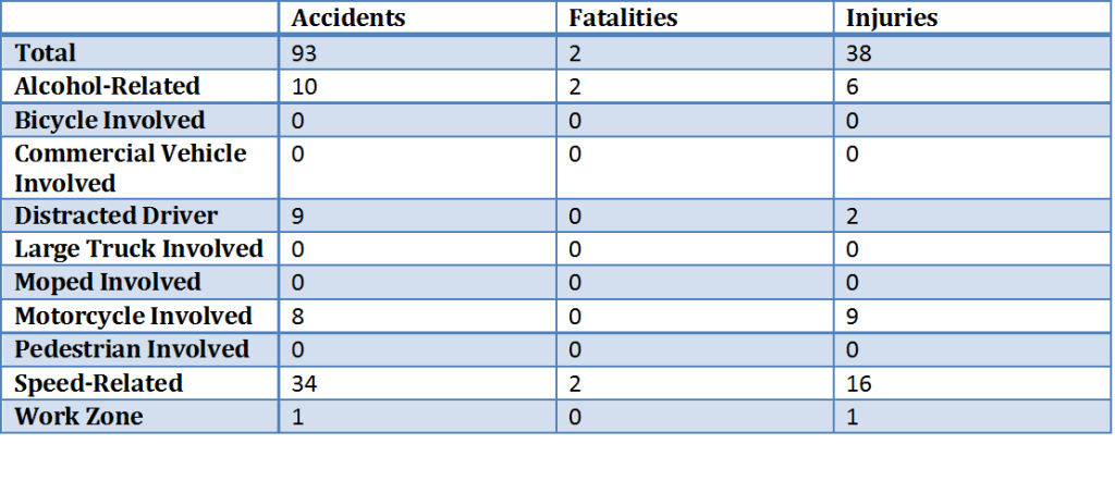 Craig County 2015 Accidents