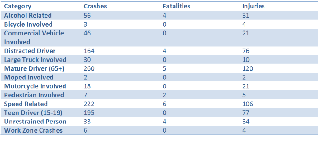 Roanoke County 2015 wrecks