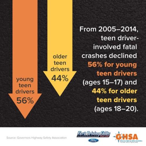 Teen Driver Crash Fatalities - Altizer Law