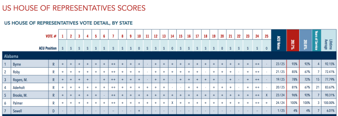 American Conservative Union Foundation Congress Ratings