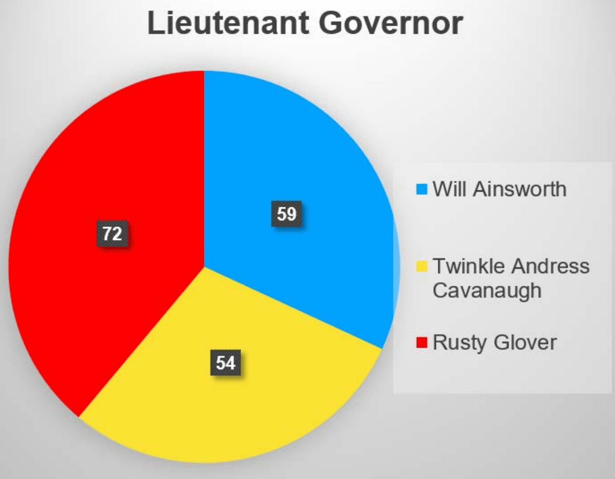 Wetumpka TEA party straw poll results - Alabama Today