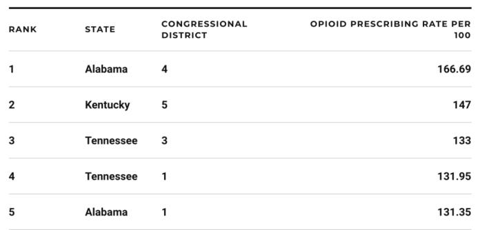 Opioid prescriptions rates 2016