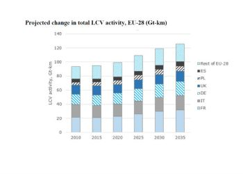 Fremtidens varebilkørsel fordelt på lande. Søjlen for 2035 har dog forkert højde. Kilde: EU-kommissionen
