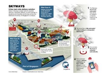 I Singapore tester Airbus fragtdroner på en universitetsgrund. Resultaterne skal vise, om dronerne kan bruges til pakkeleverancer i Singapores millionby. foto: Airbus