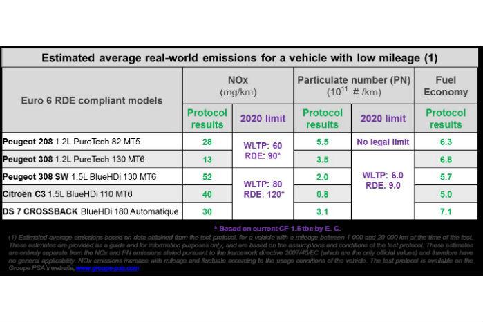 Forbrugs- og emissionsmålinger på disse fem personbiler viser lave NOx-tal i forhold til 2020-kravene