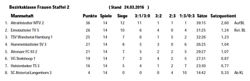 Abschlusstabelle 2015/16