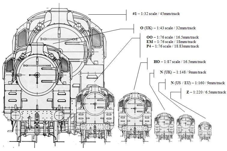 "Comparison of standard gauge ""sizes"" – using a British Railways Standard Class 5 2-6-0 for comparison"