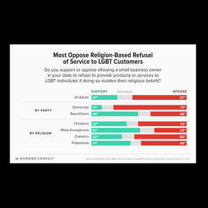 Chart: Most Oppose Religious-Based Refusal of Service to LGBT Customers.