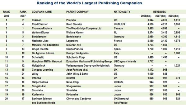 worlds-largest-publishing-companies 2008