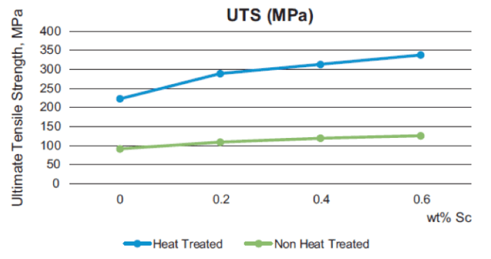 UTS vs. Wt.% of scandium in A356 alloy   Source: Lim YP, Yeo WH & Masita A: Effect of heat treatment on gravity die-cast Sc-A356 aluminium alloy. Manufactruring Rev. 2017,4,3.