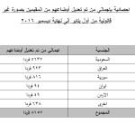 """""""الجهاز المركزي"""": 8157 من الـ""""البدون"""" عدلوا أوضاعهم منذ 2011"""