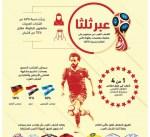الشباب العرب يعولون على المنتخب المصري أكبر من منتخباتهم العربية