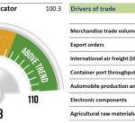 """""""التجارة العالمية"""": تراجع مؤشر التجارة بمقدار 1.5 نقطة"""