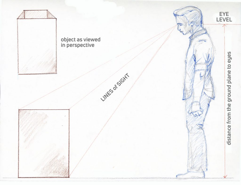 Drawing Basics A Visual Approach To Linear Perspective