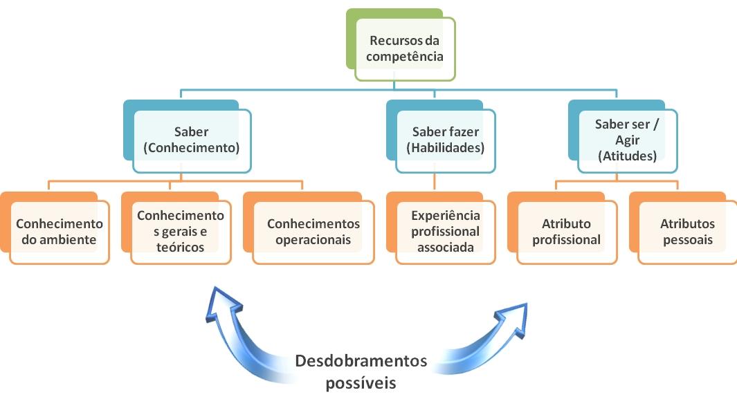Recursos da competência e desdobramentos possíveis