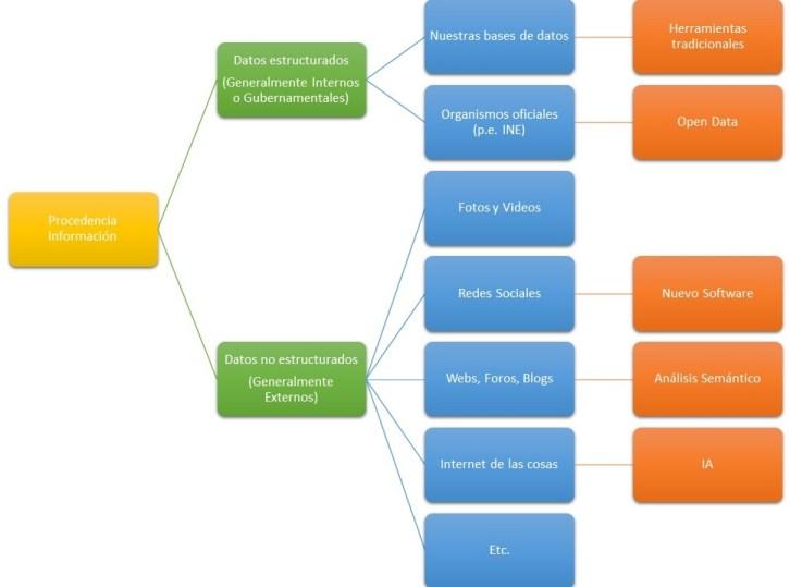 Procedencia de los Datos. Datos estructurados versos Datos no Estructurados