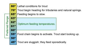 A water temperature chart for trout fishing