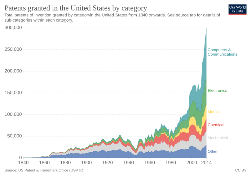 The number of patents (a proxy for technological progress) is exploding exponentially.