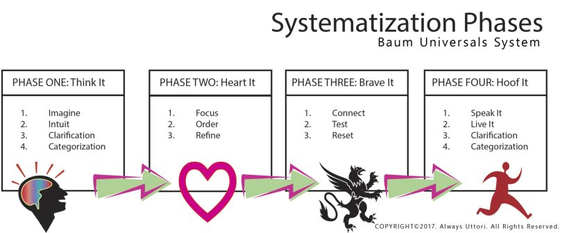 Mastermind Systematization Phases. Credit: Mechelle Avey. The INTJ Mastermind Series Part 4: The Systematization Toolkit. Alwaysuttori.com
