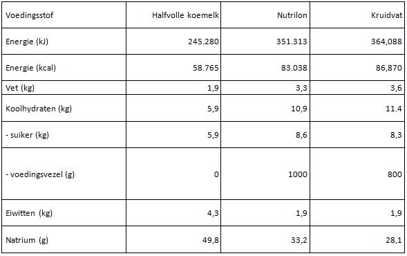 Totale hoeveelheid macronutriënten die je dreumes binnen krijgt als je hem/haar een heel jaar de geadviseerde hoeveelheid koemelk of opvolgmelk zou geven.