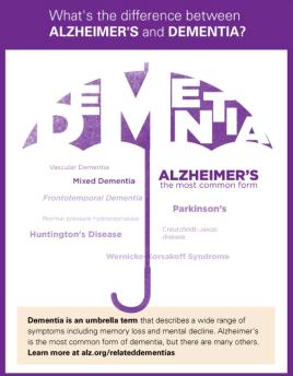 Dementia-umbrella-info-graphic