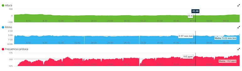 Típico gráfico de seguimiento de una sesión cualquiera en Garmin Connect. Puedes situarte en cualquier punto y el programa te indicará la elevación, ritmo y frecuencia cardíaca del momento. Por cierto, a la media hora de sesión no tuve un infarto. Parada técnica. Gracias por preguntar, estoy bien.