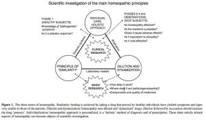 Scientific Investigation Homeopathic Principles