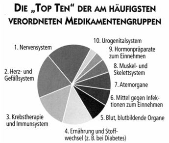 Top Ten Medikamente