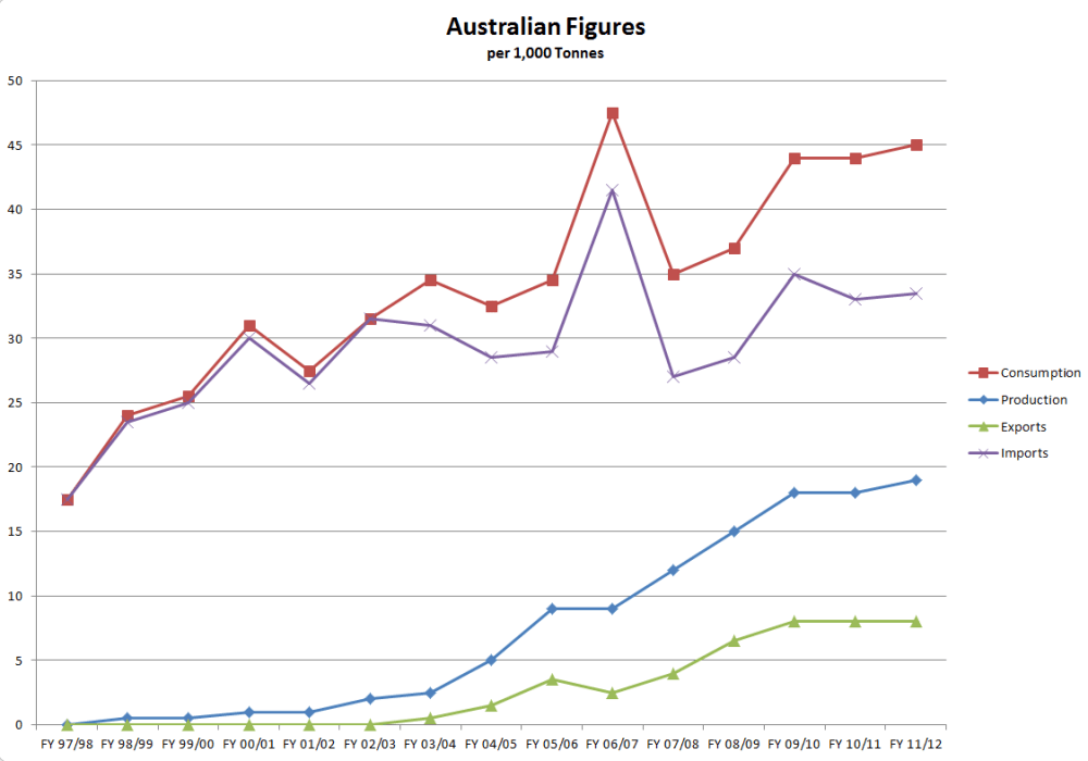 australian-figures-line-chart