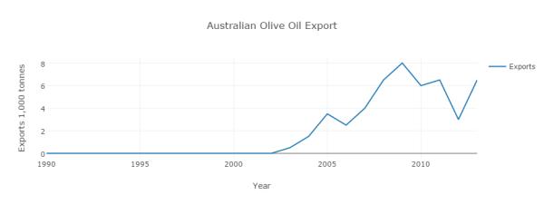 australian-olive-oil-export