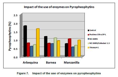 According to an RIRDC funded study that NZ33095 (high main-chain activity) showed consistently lowers pyropheophytin values and higher total polyphenol values.