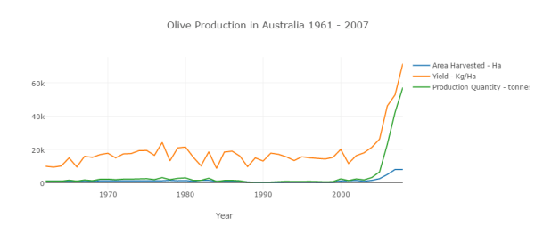 olive-production-in-australia-1961-2007