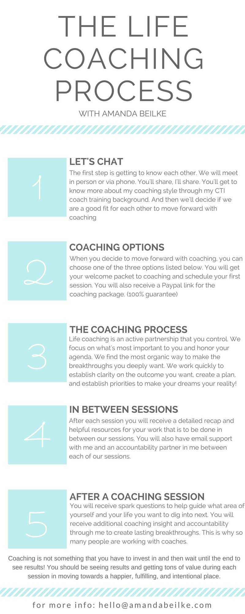 How does life coaching work amanda beilke about coaching solutioingenieria Image collections