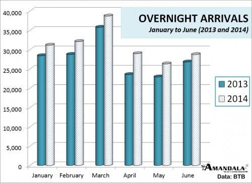 overnight arrivals - 6 months color