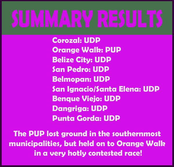 Summary-Results