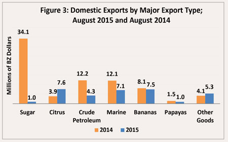 Domestic-Exports-Aug-2015