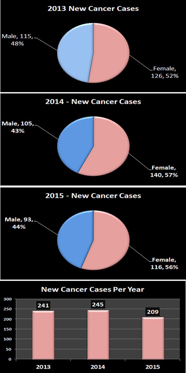 New-Cancer-Cases