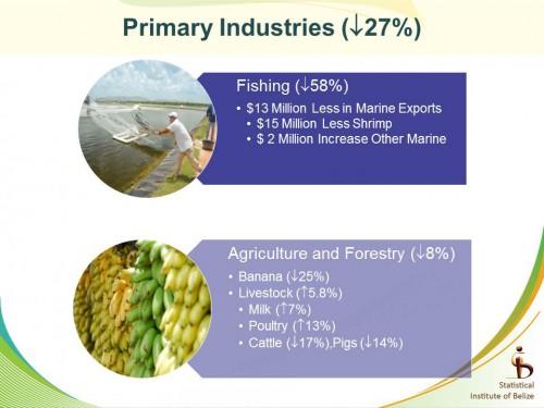 Primary Industries plumet in fourth quarter