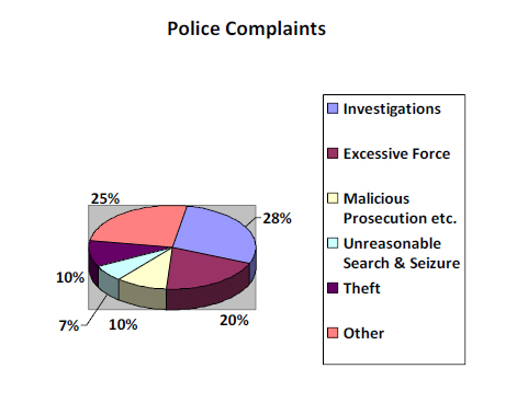 nature of police abuses