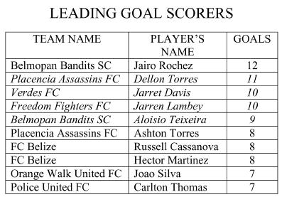 leading-scorers