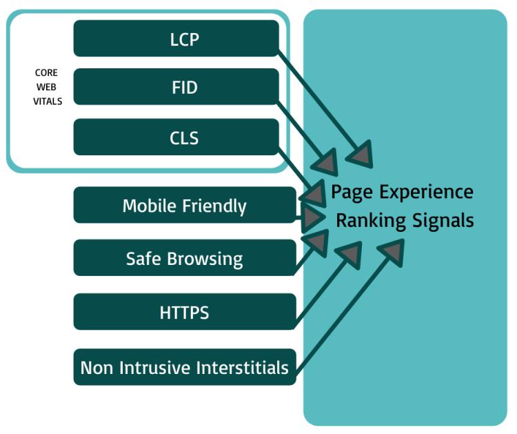 Google Page Experience Ranking Signals + Core Web Vitals.