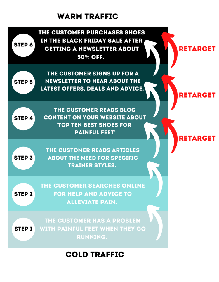 Example of an online customer journey to purchase with retargeting mapped out.