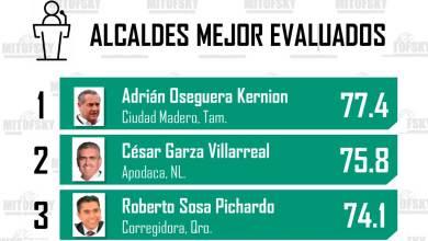 Photo of Roberto Sosa, Memo Vega y Luis Nava entre los mejores alcaldes evaluados