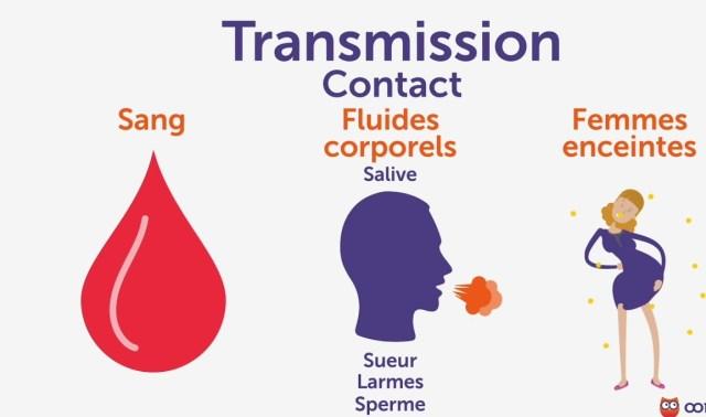 Ses différents modes de transmissions et symptômes