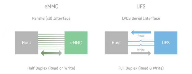 UFS vs eMMC