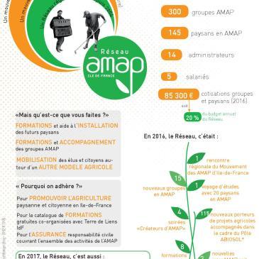 Ce qu'il faut savoir sur …. le Réseau des AMAP en Ile-de-France