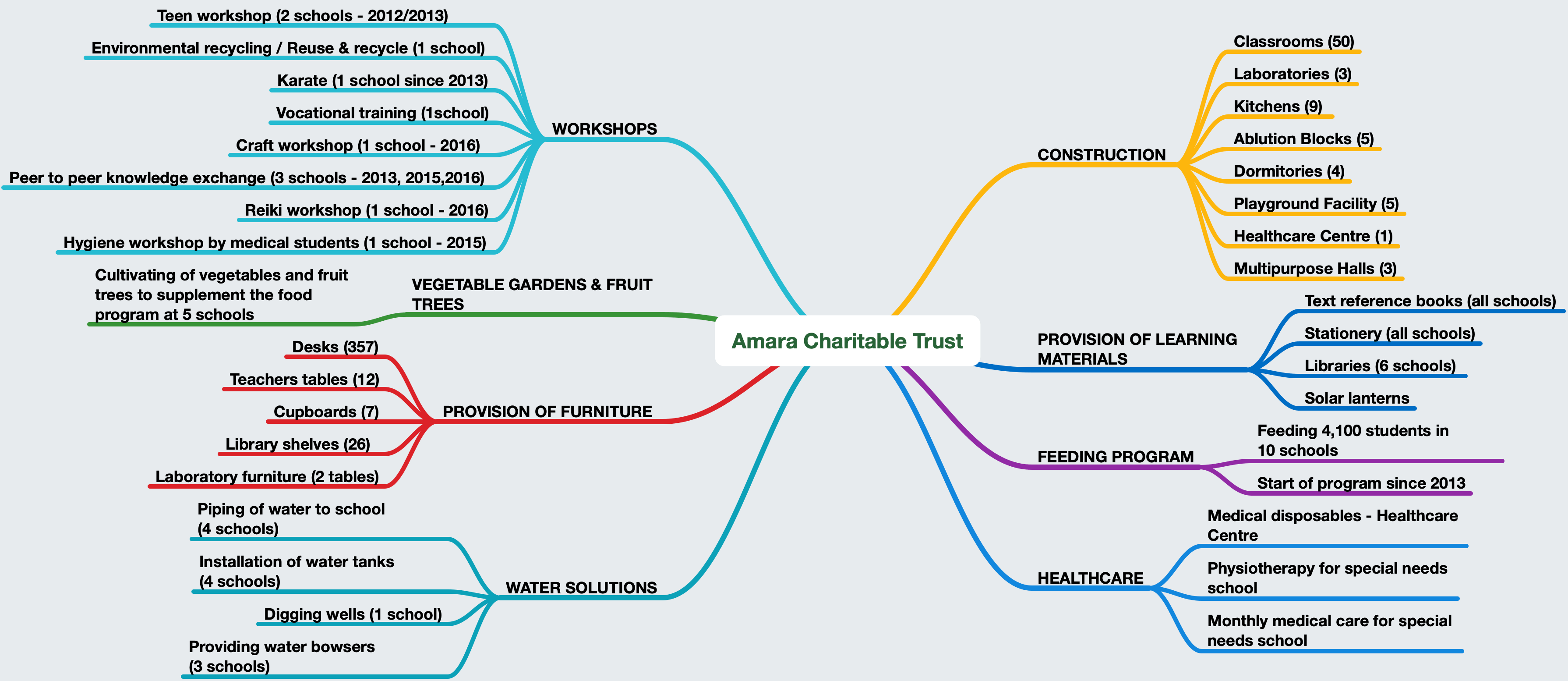 Mind Map Amara - 25th Oct
