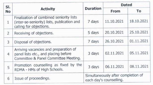 AP Municipal Teachers Promotions for HM Posts Guidelines, Schedule
