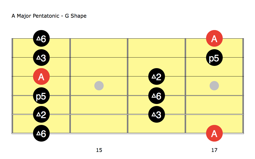 A Major Pentatonic G Shape Jerry Garcia Guitar Solo